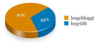 Kreisdiagramm: Aufteilung der Themen zum Blogstart